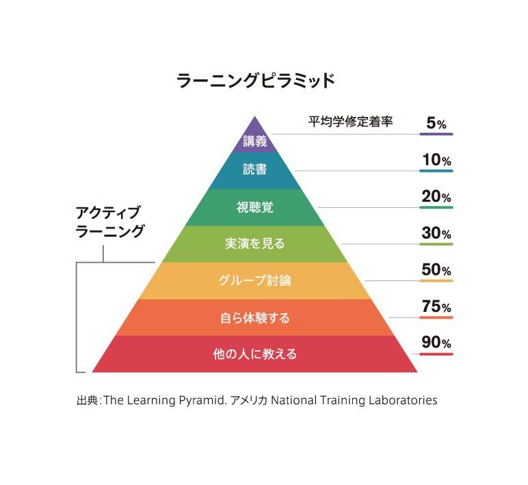 Image result for ラーニングピラミッド フリー素材